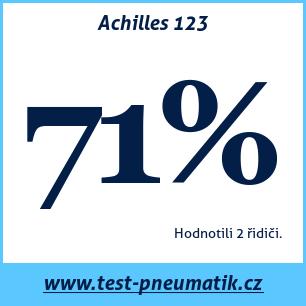 Test pneumatik Achilles 123