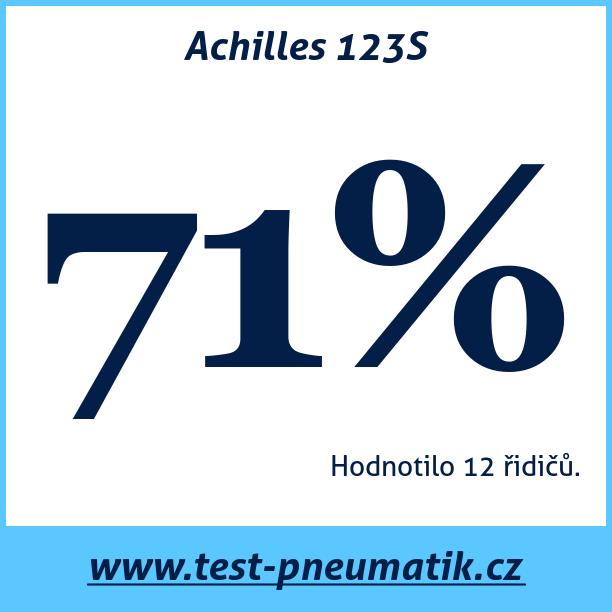 Test pneumatik Achilles 123S