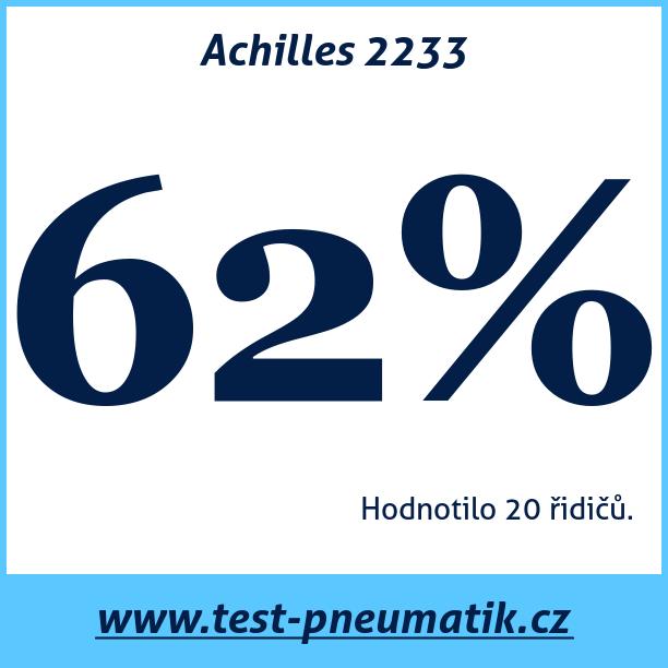 Test pneumatik Achilles 2233