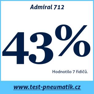 Test pneumatik Admiral 712