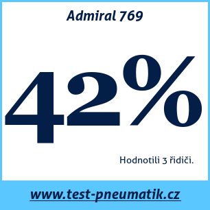 Test pneumatik Admiral 769