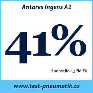 Test pneumatik Antares Ingens A1