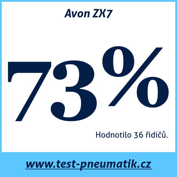 Test pneumatik Avon ZX7