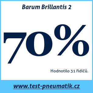 Test pneumatik Barum Brillantis 2