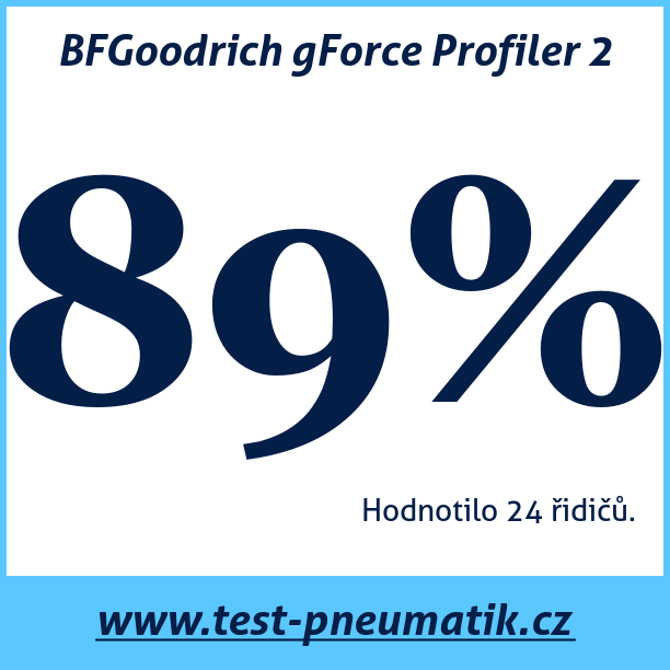 Test pneumatik BFGoodrich gForce Profiler 2