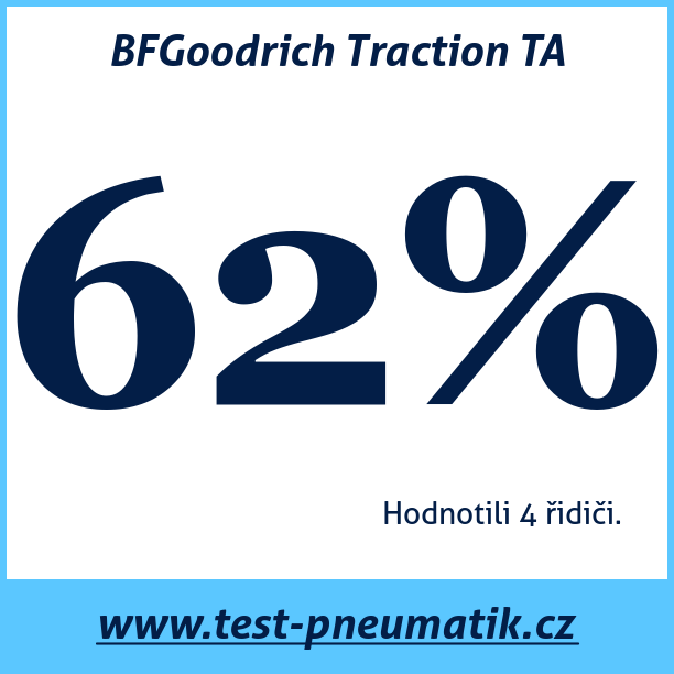 Test pneumatik BFGoodrich Traction TA