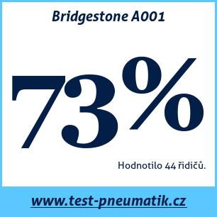 Test pneumatik Bridgestone A001