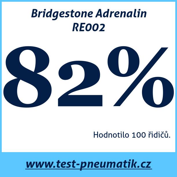Test pneumatik Bridgestone Adrenalin RE002