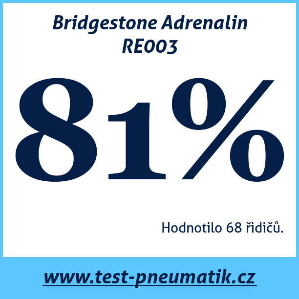 Test pneumatik Bridgestone Adrenalin RE003