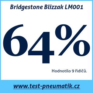 Test pneumatik Bridgestone Blizzak LM001