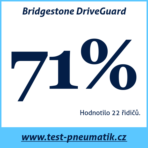 Test pneumatik Bridgestone DriveGuard