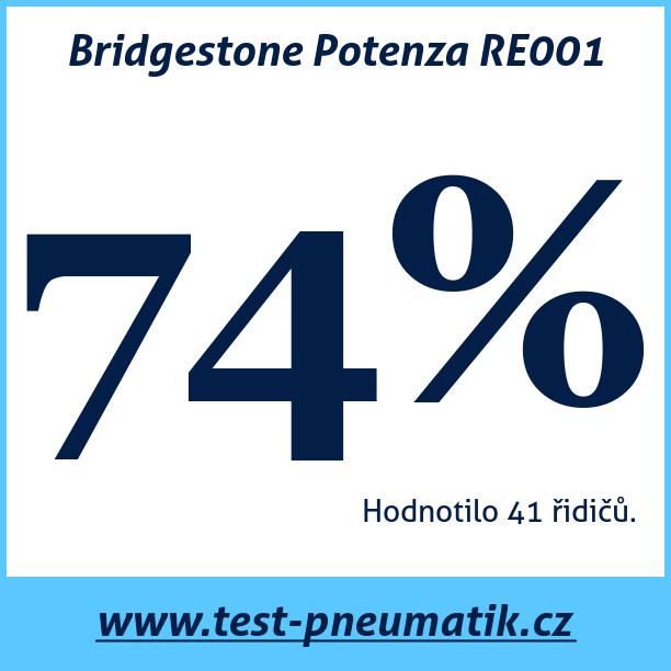 Test pneumatik Bridgestone Potenza RE001