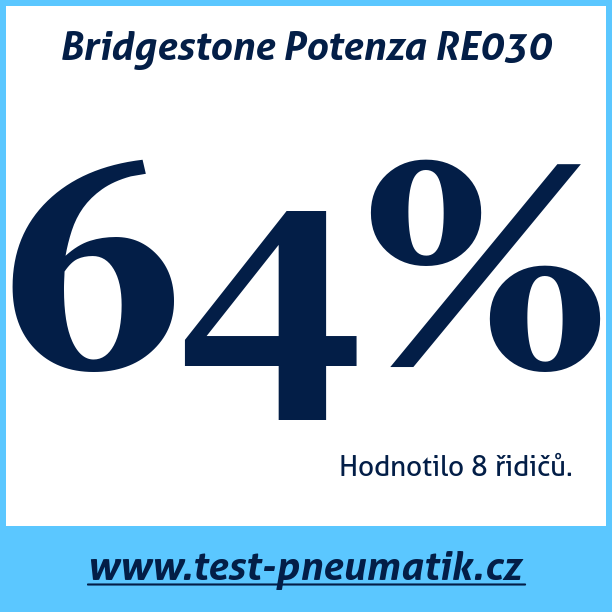 Test pneumatik Bridgestone Potenza RE030