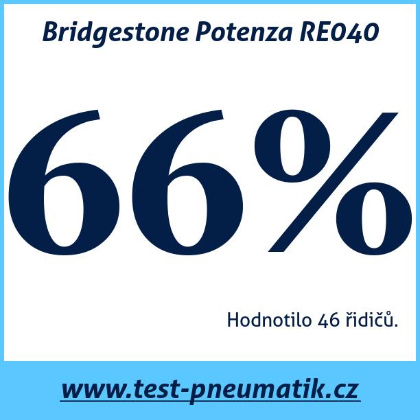 Test pneumatik Bridgestone Potenza RE040
