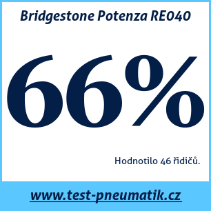 Test pneumatik Bridgestone Potenza RE040