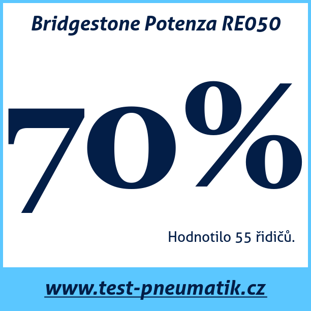 Test pneumatik Bridgestone Potenza RE050