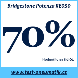 Test pneumatik Bridgestone Potenza RE050