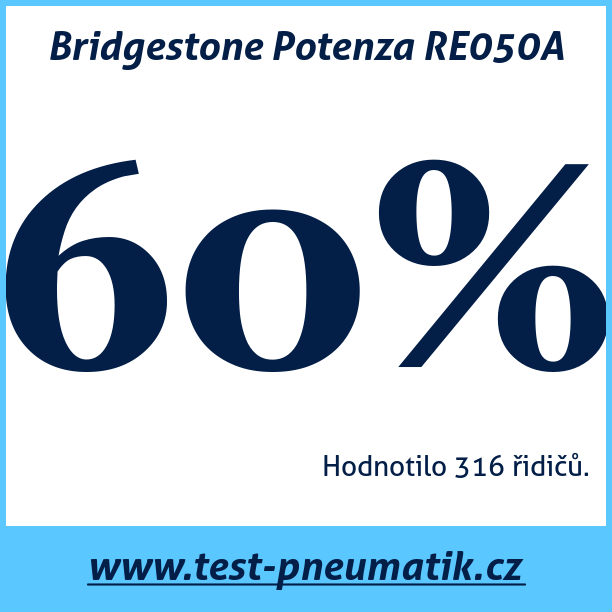 Test pneumatik Bridgestone Potenza RE050A