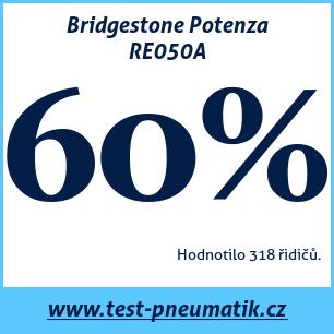 Test pneumatik Bridgestone Potenza RE050A