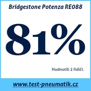 Test pneumatik Bridgestone Potenza RE088