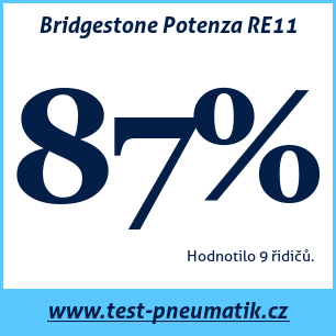 Test pneumatik Bridgestone Potenza RE11