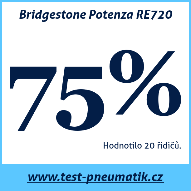 Test pneumatik Bridgestone Potenza RE720