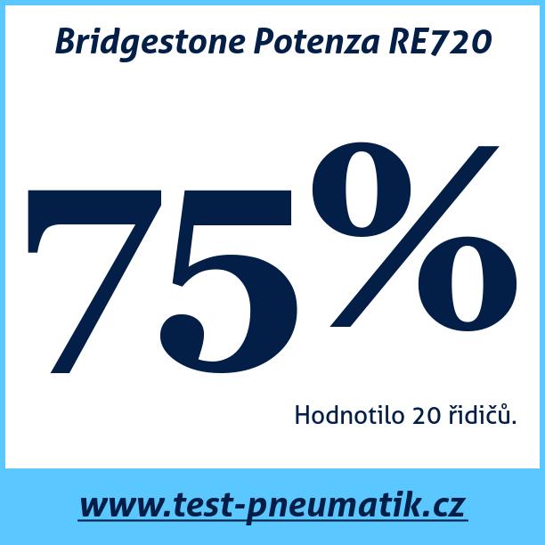 Test pneumatik Bridgestone Potenza RE720