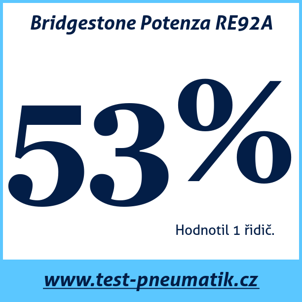 Test pneumatik Bridgestone Potenza RE92A