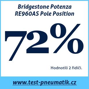 Test pneumatik Bridgestone Potenza RE960AS Pole Position
