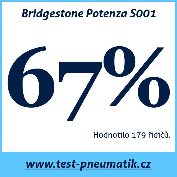 Test pneumatik Bridgestone Potenza S001