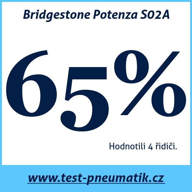 Test pneumatik Bridgestone Potenza S02A