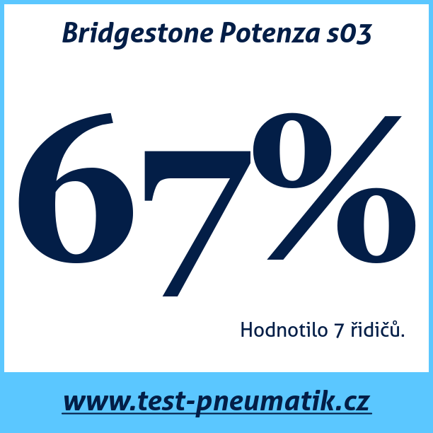 Test pneumatik Bridgestone Potenza s03