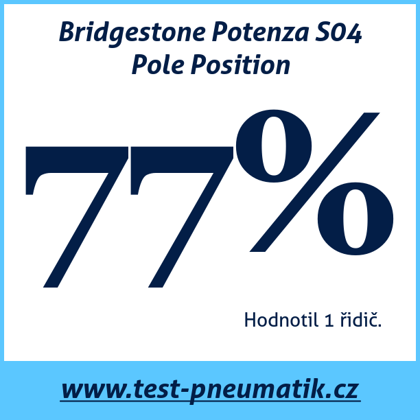 Test pneumatik Bridgestone Potenza S04 Pole Position