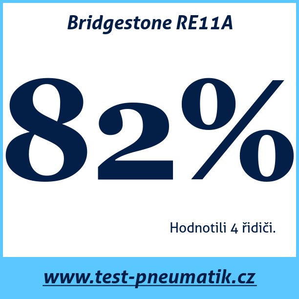 Test pneumatik Bridgestone RE11A