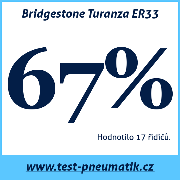 Test pneumatik Bridgestone Turanza ER33