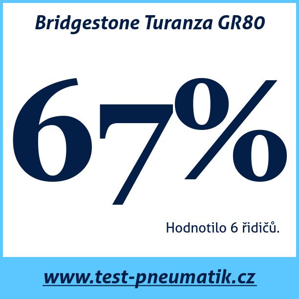 Test pneumatik Bridgestone Turanza GR80