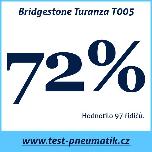 Test pneumatik Bridgestone Turanza T005