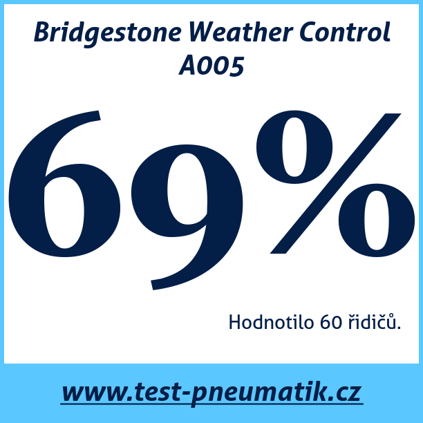 Test pneumatik Bridgestone Weather Control A005