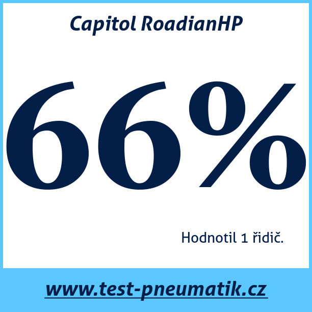 Test pneumatik Capitol RoadianHP