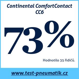 Test pneumatik Continental ComfortContact CC6