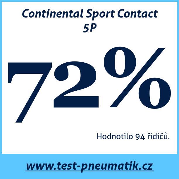 Test pneumatik Continental Sport Contact 5P