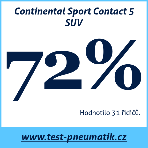Test pneumatik Continental Sport Contact 5 SUV