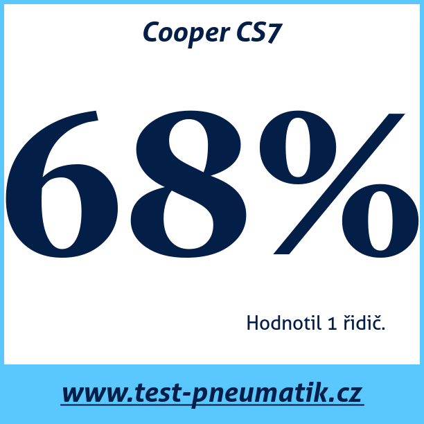Test pneumatik Cooper CS7