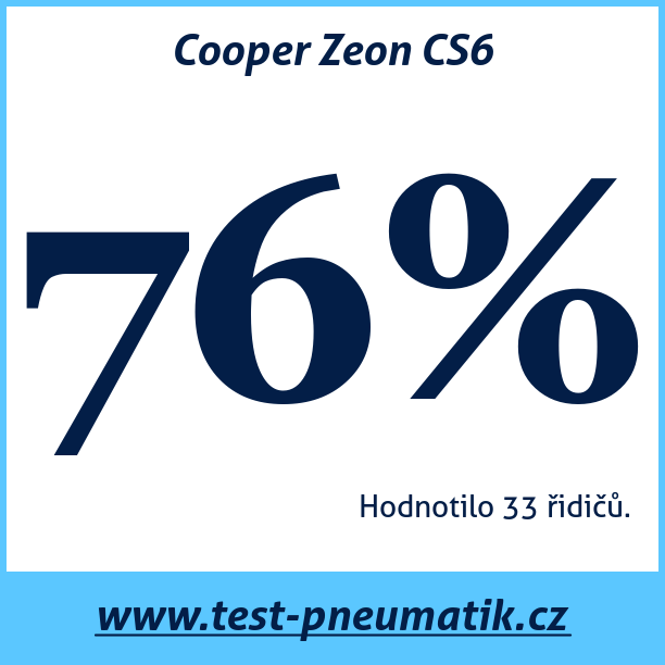 Test pneumatik Cooper Zeon CS6