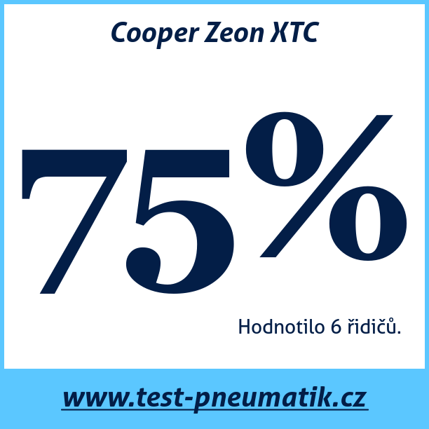 Test pneumatik Cooper Zeon XTC