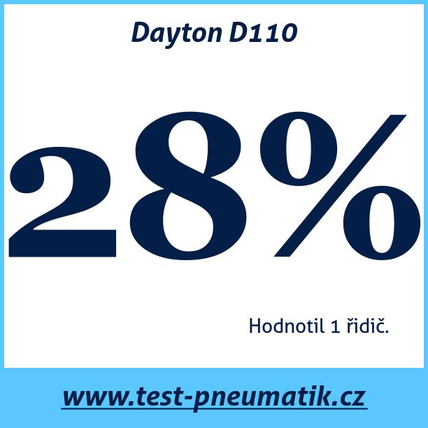Test pneumatik Dayton D110