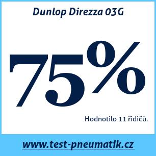 Test pneumatik Dunlop Direzza 03G