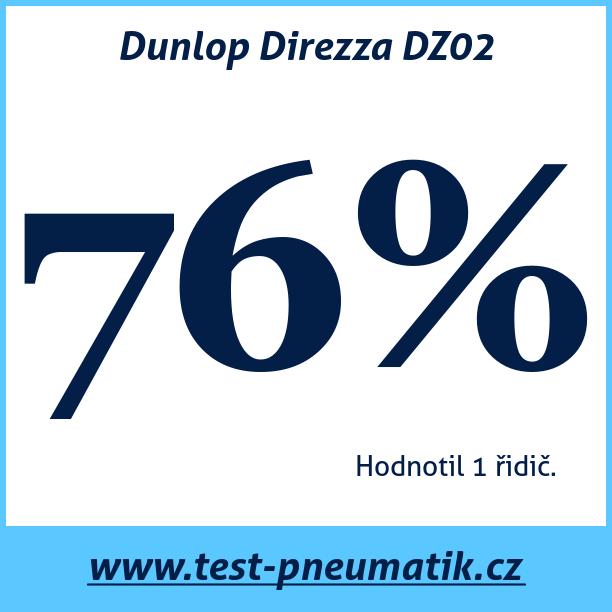 Test pneumatik Dunlop Direzza DZ02