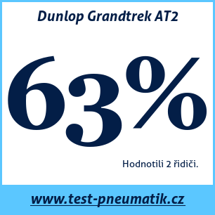 Test pneumatik Dunlop Grandtrek AT2