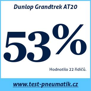 Test pneumatik Dunlop Grandtrek AT20